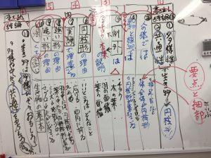 文章の構成図
